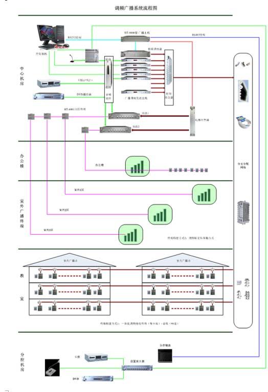 调频广播系统